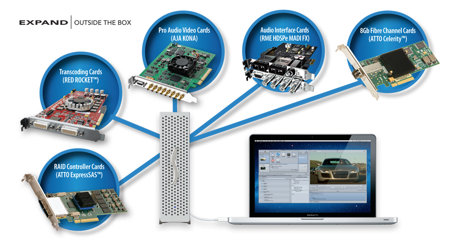 Sonnet Echo Express II Thunderbolt Expansion for PCI-Express
