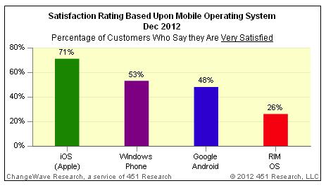 verysatisfied iphone users
