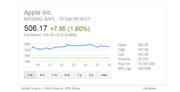 Apple Stock Price Apples Stock Post Post iPhone 5c 5s Keynote