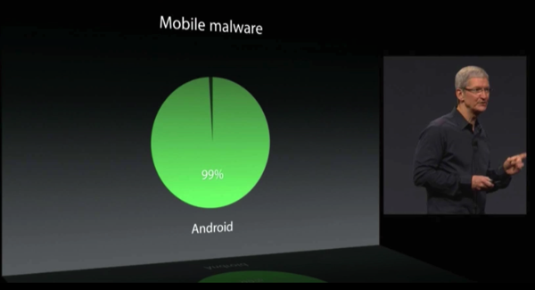 Android Mobile Malware1 WWDC 2014: Tim Cook Tears Android A New One (video)